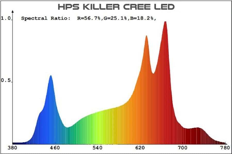 spectre lumineux hps killer