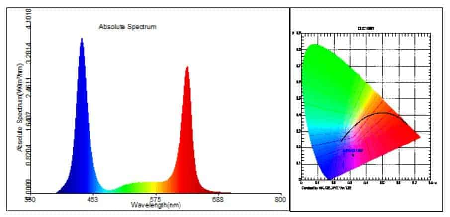 cob led spectrum table2